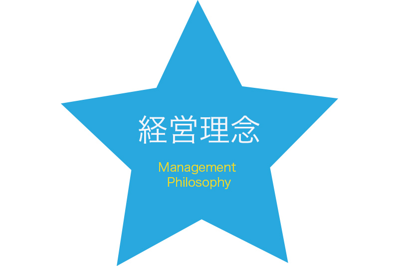 経営理念(Management Philosophy)